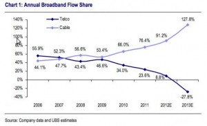 Cable vs Telco Market Share